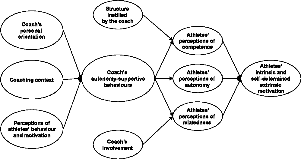 The coach-athlete relationship: a motivational model