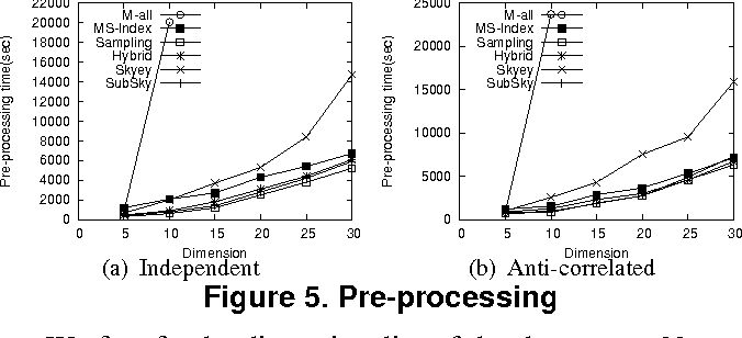 Figure 5 from On Efficient Processing of Subspace Skyline