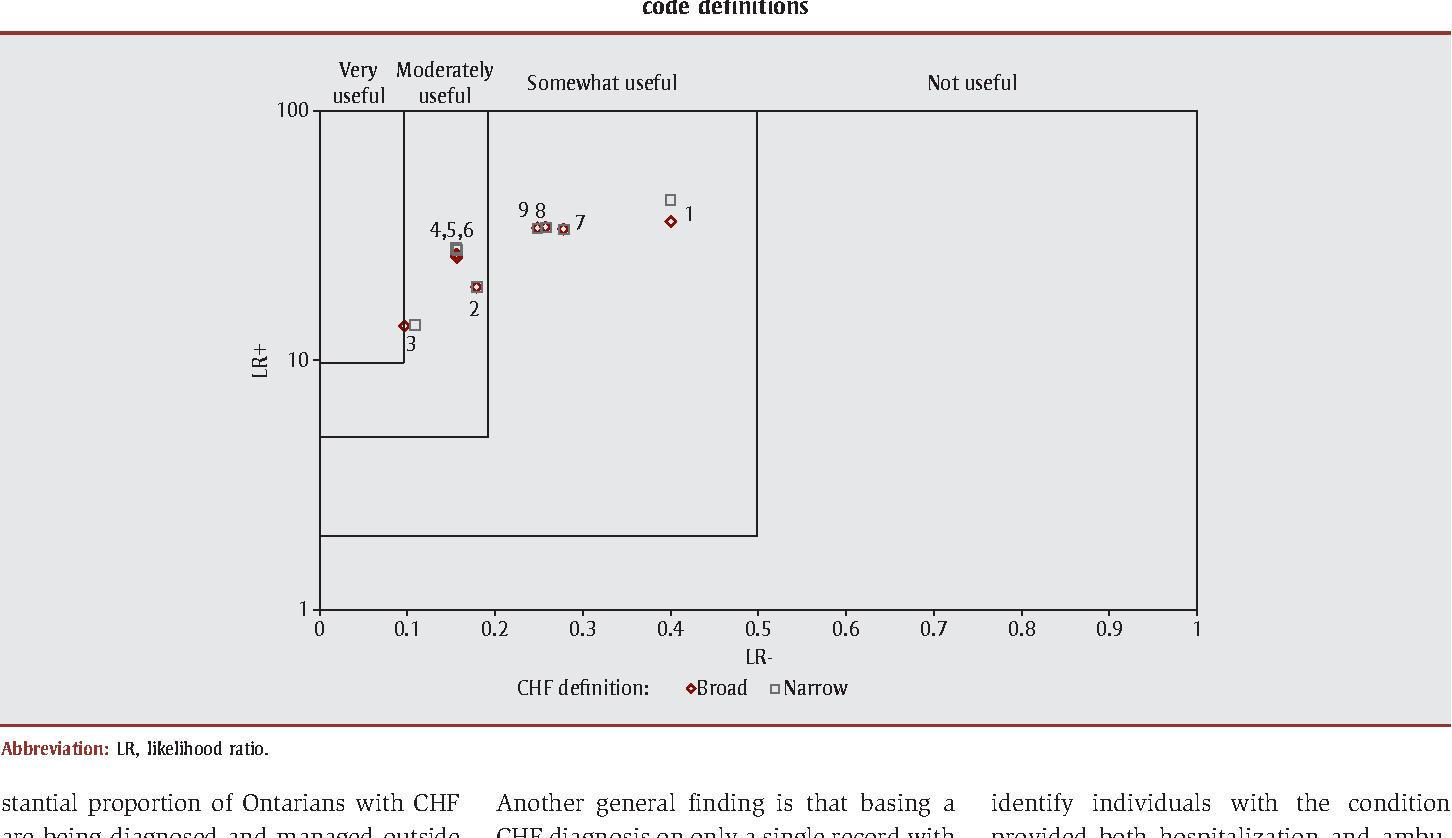 hight resolution of figure 2 likelihood ratios lr for nine algorithms to detect congestive heart failure