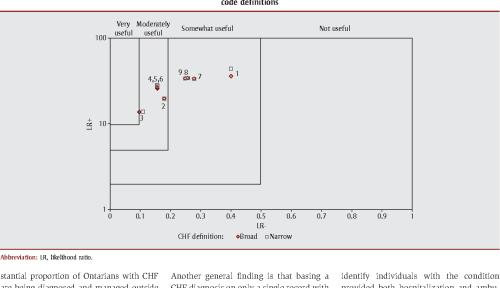 small resolution of figure 2 likelihood ratios lr for nine algorithms to detect congestive heart failure
