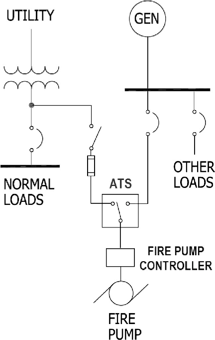 Figure 1 from Reliability Analysis for Power to Fire Pump