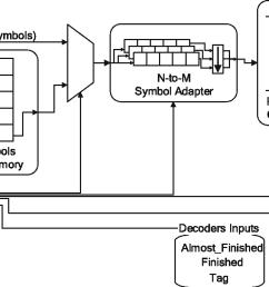 11 high level block diagram of a sdu that drives n decoder kernels [ 1182 x 686 Pixel ]