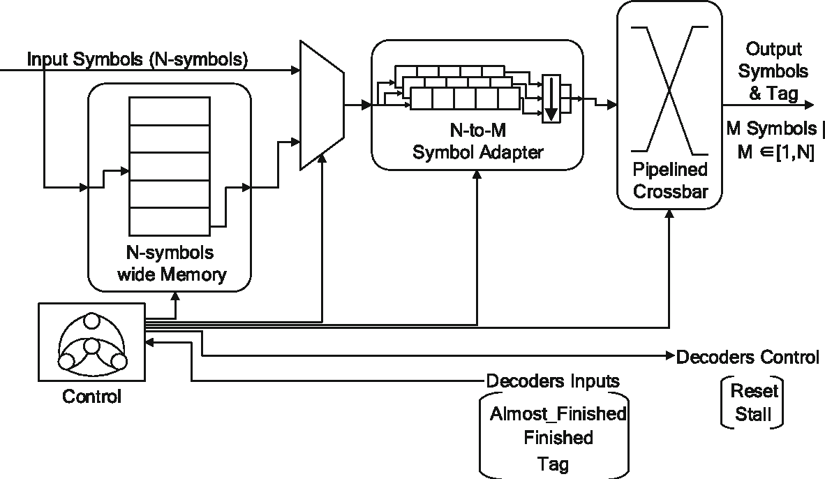hight resolution of 11 high level block diagram of a sdu that drives n decoder kernels