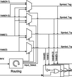 13 block diagram of the pipelined crossbar [ 1182 x 832 Pixel ]
