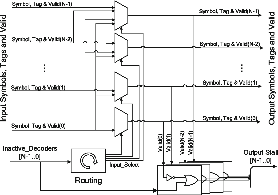 hight resolution of 13 block diagram of the pipelined crossbar