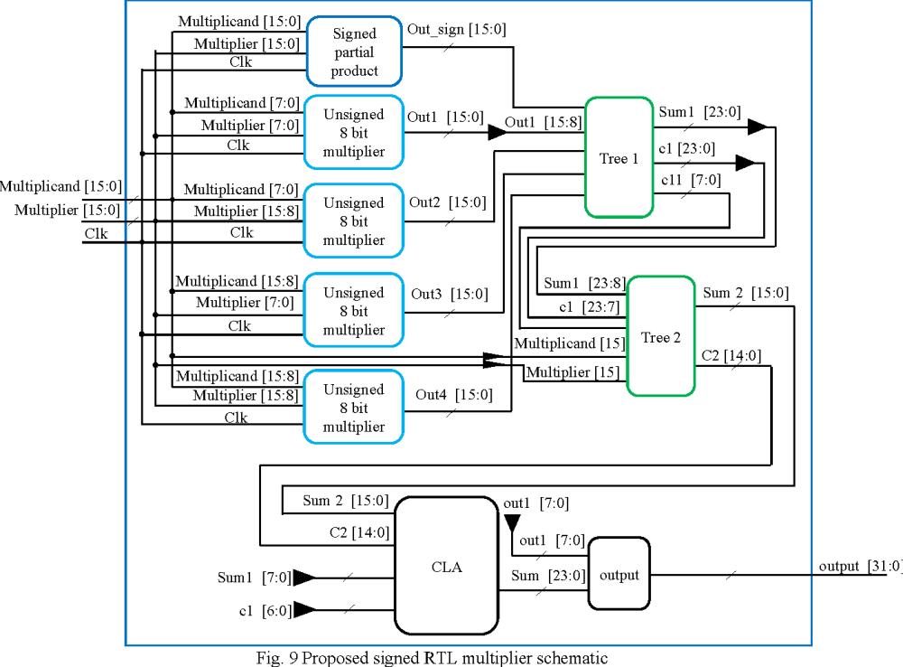 medium resolution of 9 proposed signed rtl multiplier schematic