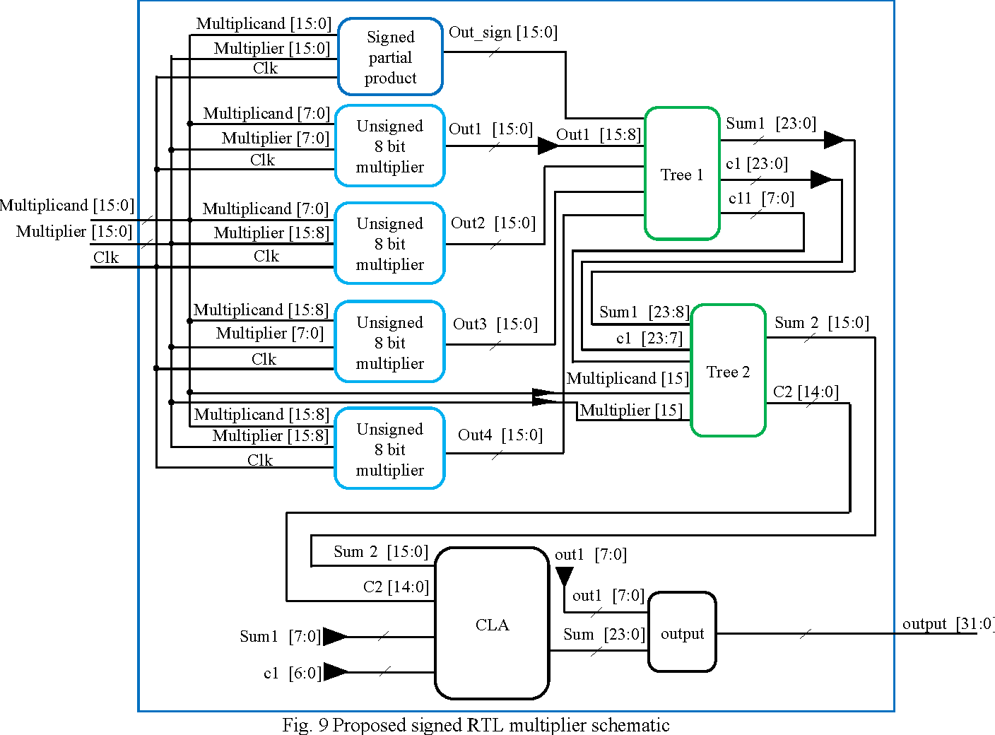 hight resolution of 9 proposed signed rtl multiplier schematic
