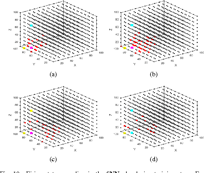 Figure 10 from Mapping Temporal Variables Into the NeuCube
