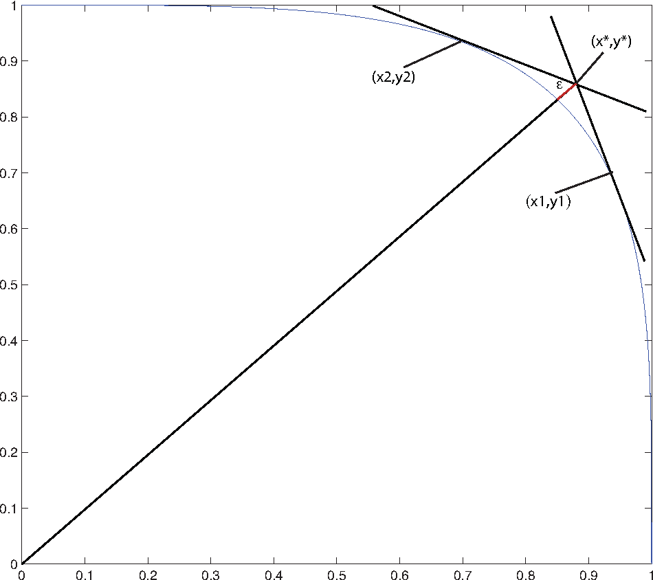 Figure 2.4 from Risk optimization with p-order conic