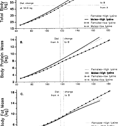 simulated effects of dietary lysine concentration on live body weight a  [ 1092 x 1594 Pixel ]