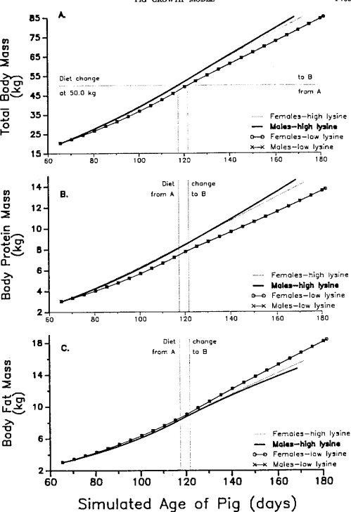 small resolution of simulated effects of dietary lysine concentration on live body weight a