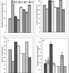 effect of growth hormones on plant morphology of lentil number of [ 958 x 1156 Pixel ]