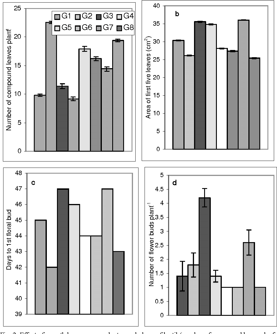 hight resolution of effect of growth hormones on plant morphology of lentil number of