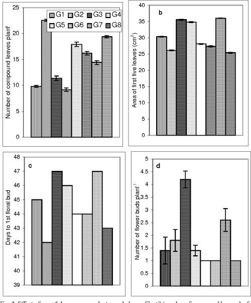 small resolution of effect of growth hormones on plant morphology of lentil number of