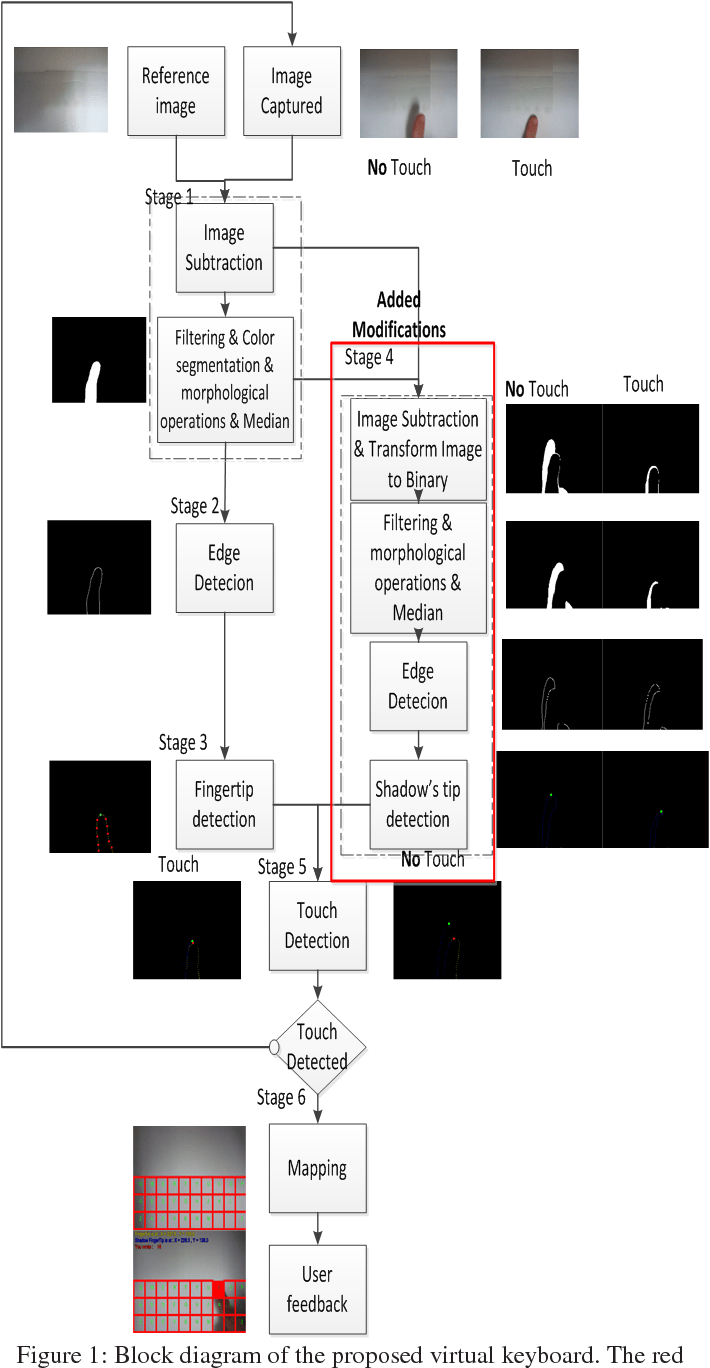 medium resolution of figure 1 block diagram of the proposed virtual keyboard the red outline marks the