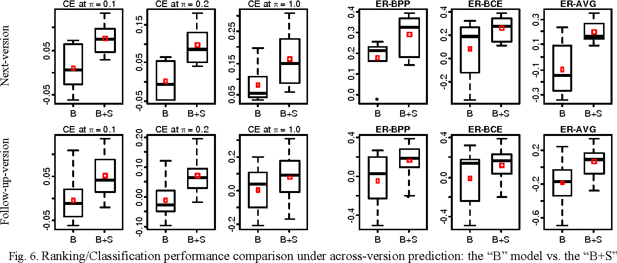 Figure 6 from Are Slice-Based Cohesion Metrics Actually