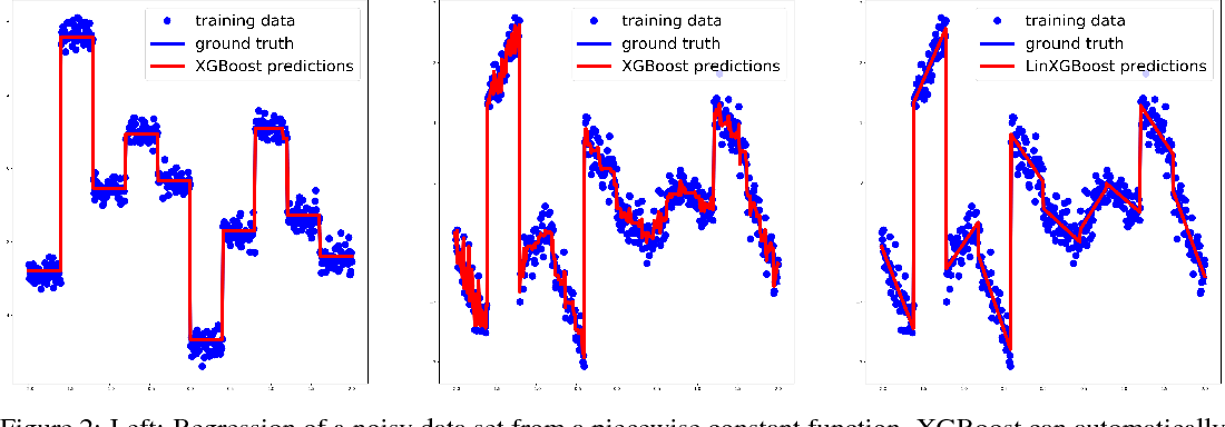 LinXGBoost: Extension of XGBoost to Generalized Local Linear Models: Paper and Code - CatalyzeX