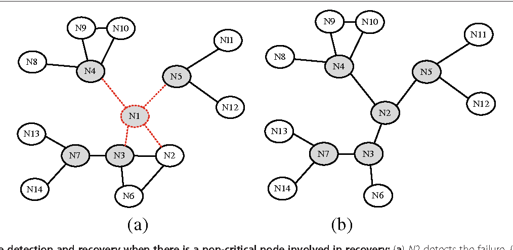 Figure 2 from Resource efficient connectivity restoration