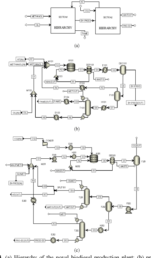 small resolution of  a hierarchy of the novel biodiesel production plant