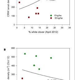 figure 3 clover root weevil larval densities measured in october 2012 in relation to  [ 674 x 1298 Pixel ]