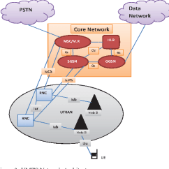 Umts Network Architecture Diagram Fujitsu Ten Car Radio Wiring Figure 3 From Mobility Management Protocol In Dual Homed