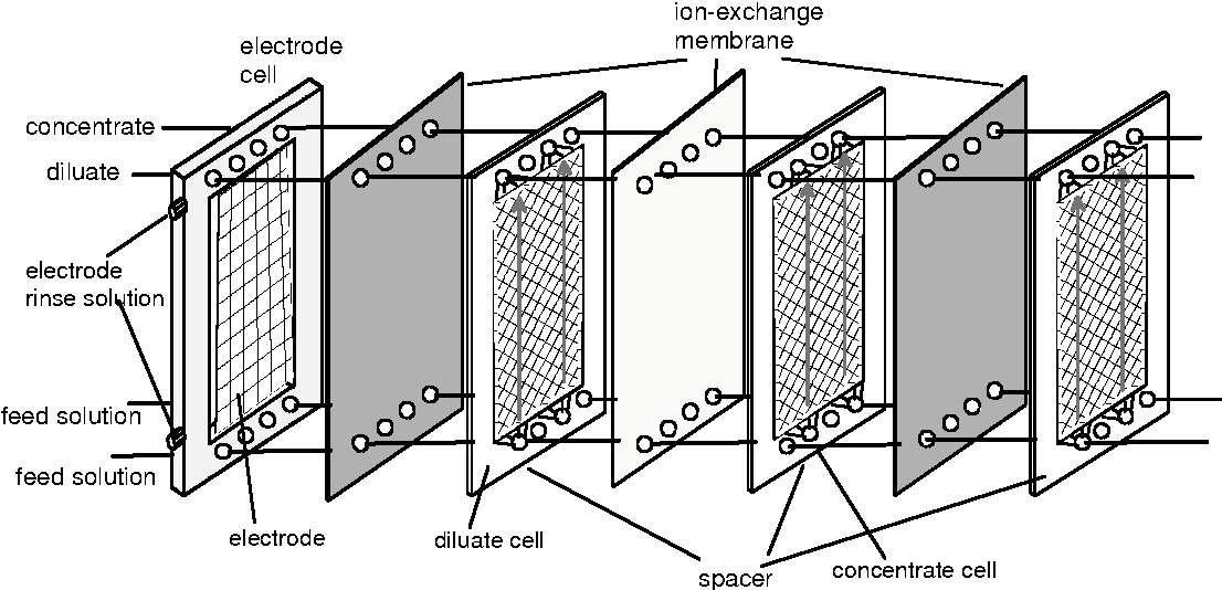 Figure 5 from Assessment of Electrodialysis Water