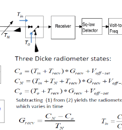figure 2 1 mwr radiometer block diagram with two internal calibration [ 1164 x 724 Pixel ]
