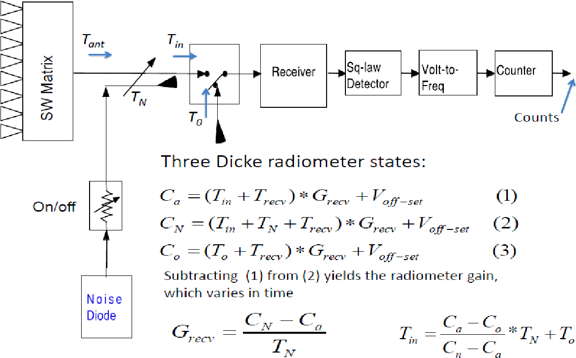 hight resolution of figure 2 1 mwr radiometer block diagram with two internal calibration