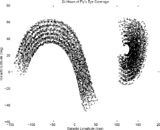 Figure 2 from New SETI Sky Surveys for Radio Pulses