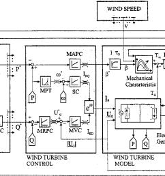 control system block diagram  [ 1160 x 714 Pixel ]