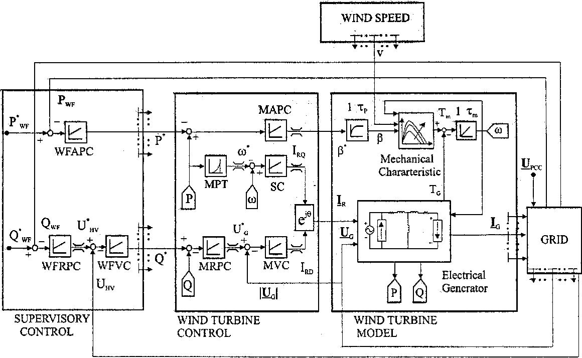hight resolution of control system block diagram