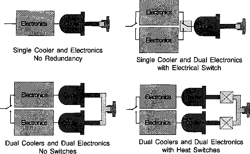 Figure 1 from Cryocooler Reliability and Redundancy