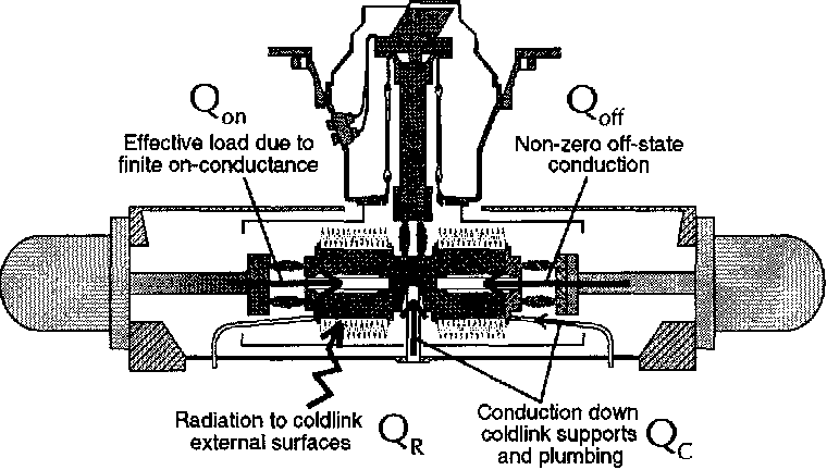 Figure 3 from Cryocooler Reliability and Redundancy