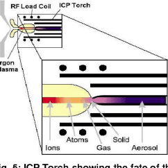 Icp Torch In Diagram Msd Digital 6al Wiring Figure 5 From Coupled Plasma Mass Spectrometry Ms Semantic Showing The Fate Of Sample