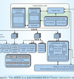 figure 1 e6500 core block diagram the e6500 is a dual threaded 64 [ 1314 x 718 Pixel ]