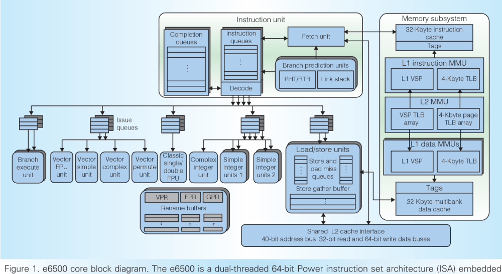 medium resolution of figure 1 e6500 core block diagram the e6500 is a dual threaded 64