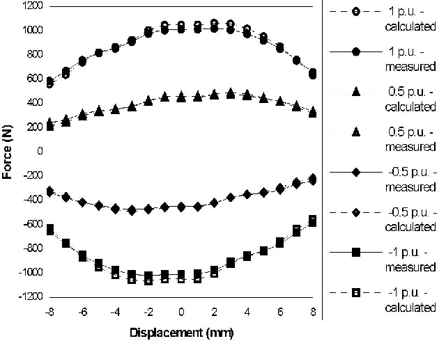 Figure 7 from Direct-Drive Electromechanical Linear