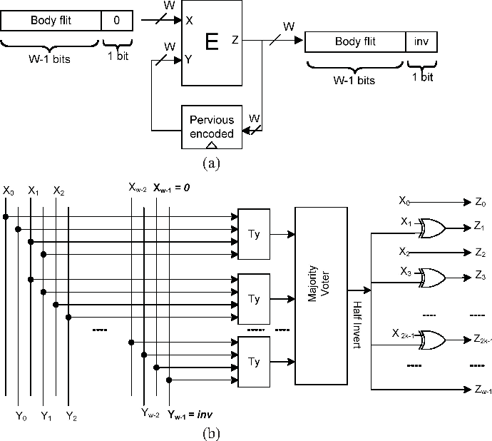 Figure 1 from Data Encoding Techniques for Reducing Energy