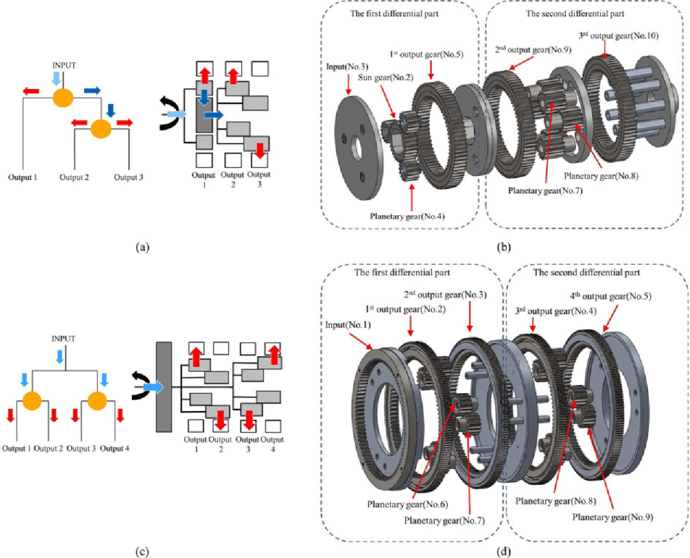 medium resolution of multiaxial differential gear mechanism a schematic of 1