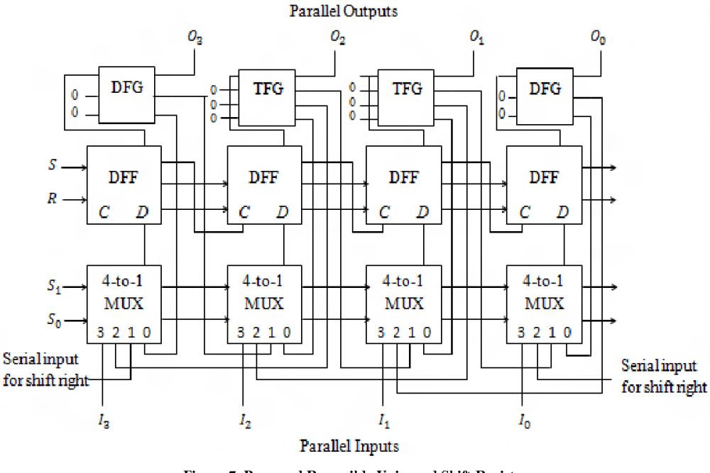medium resolution of proposed reversible universal shift register