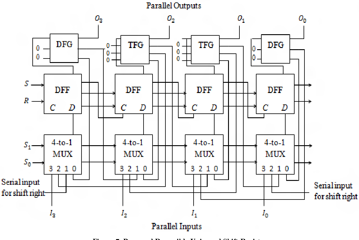hight resolution of proposed reversible universal shift register