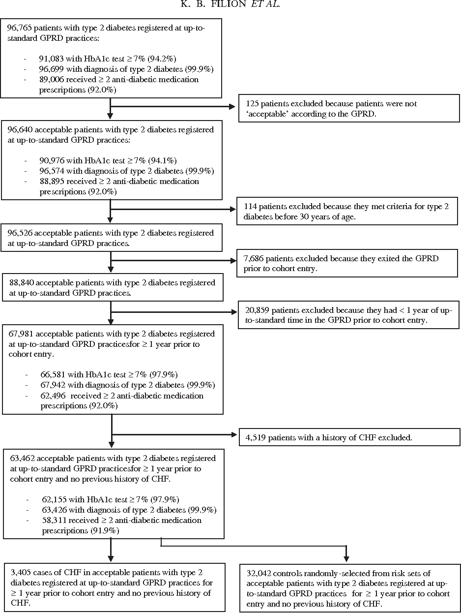 hight resolution of flow diagram describing construction of nested case control study database of patients