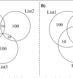figure 3 a side by side comparison of an euler diagram and a venn [ 1292 x 692 Pixel ]
