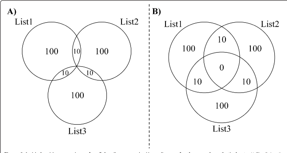 medium resolution of figure 3 a side by side comparison of an euler diagram and a venn