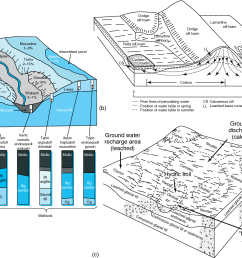 figure 4 a classical block diagrams used in soil surveys to show soil mapping [ 1326 x 974 Pixel ]