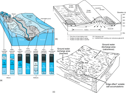 small resolution of figure 4 a classical block diagrams used in soil surveys to show soil mapping