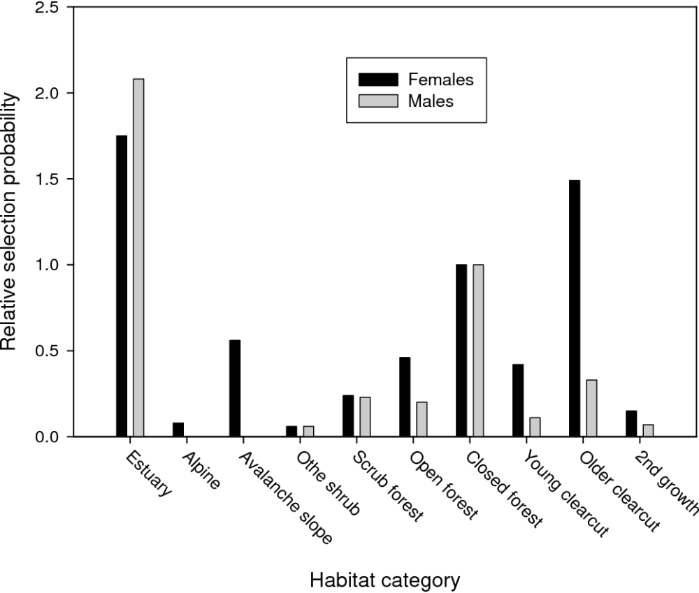 medium resolution of use and relative selection of habitats during the late summer by brown bears