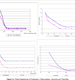 figure 1c phase diagrammes of proteinase k ribonuclease lysozyme and thaumatin  [ 1252 x 988 Pixel ]
