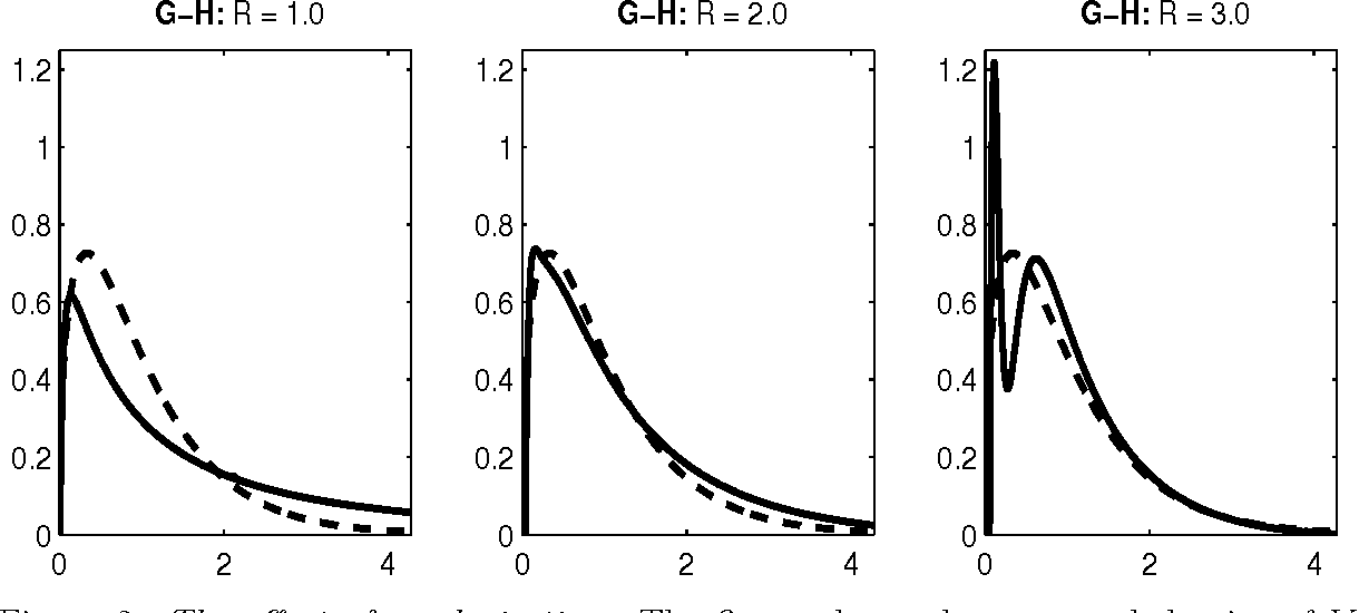 Figure 2 from Inverse Realized Laplace Transforms for