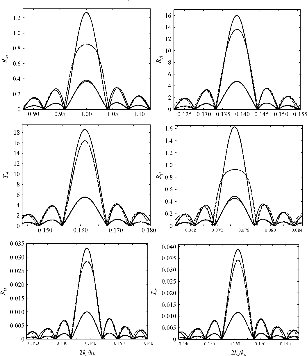 Figure 10 From Bragg Resonance Of Waves In A Two Layer